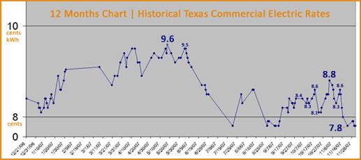 Complaints About Quaker State Commercial Finance